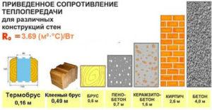таблица сравнения теплопроводности материалов