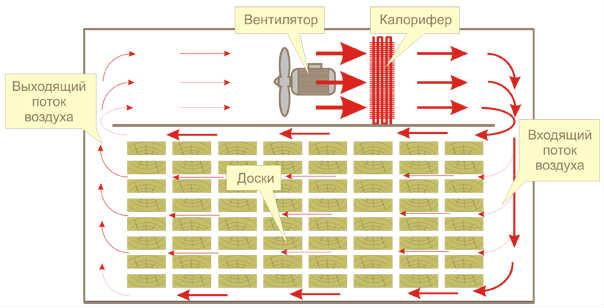 Схема аэродинамической сушилки