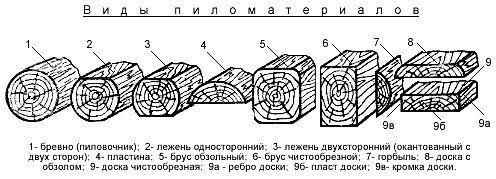 перечень видов пиломатериалов