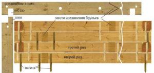 Схема перевязки бруса при укладке стен