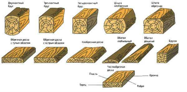 Различные виды пиломатериала