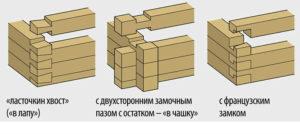 угловые соединения бруса с остатком и без остатка