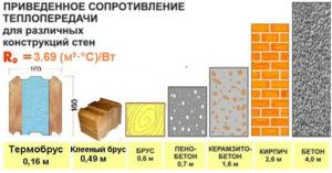 Сравнение теплопроводности разных строительных материалов