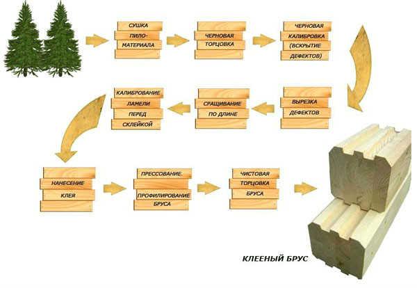 Карточки описывающие производство клееного бруса