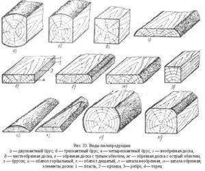 Виды пиломатериала используемого в строительстве