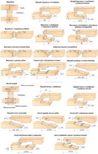 Виды соединений бруса