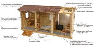 Схематичное изображение бани с указанием материалов
