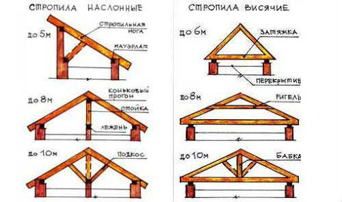 Типы одно и двухскатных крыш