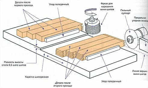 Схема нарезания шипов на ламелях