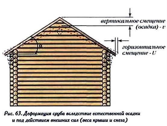 Наглядная схема усадки сруба