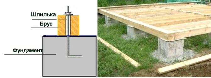 Закрепление окладного венца на фундаменте с помощью анкеров