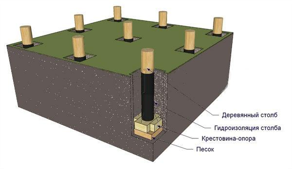 Установка деревянных конструкций в грунт