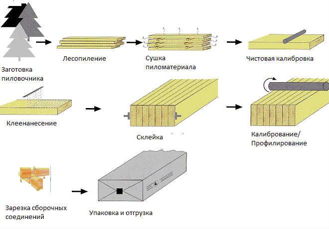 Наглядная схема процесса калибровки бруса