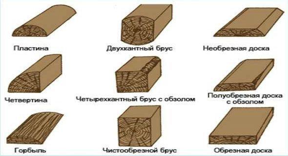 Изображения различных видов пиломатериала