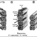 Схемы конопатки венцов сруба