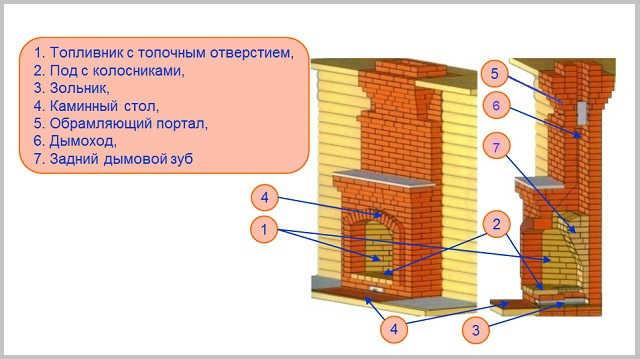 Схема элементов камина